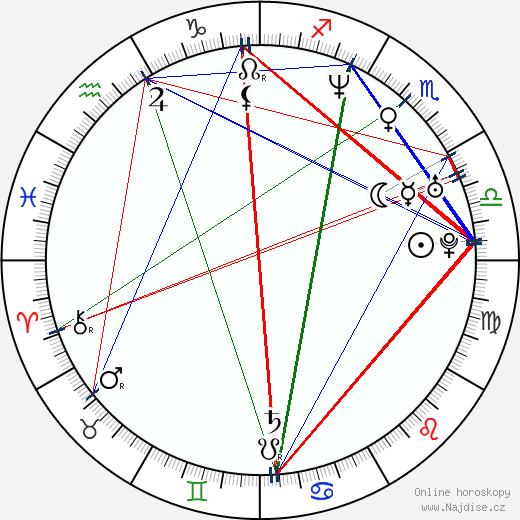 Víctor Clavijo wikipedie wiki 2017, 2018 horoskop