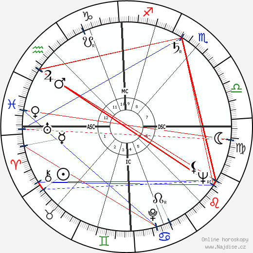 Victor d'Haes wikipedie wiki 2018, 2019 horoskop