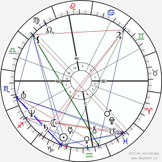 Victor de Laprade wikipedie wiki 2017, 2018 horoskop