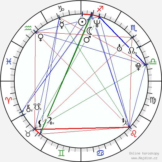Victor Dean wikipedie wiki 2017, 2018 horoskop