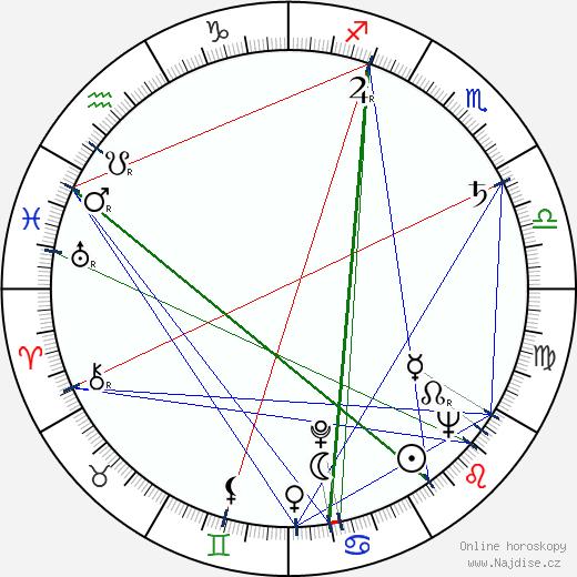 Victor Eberg wikipedie wiki 2018, 2019 horoskop