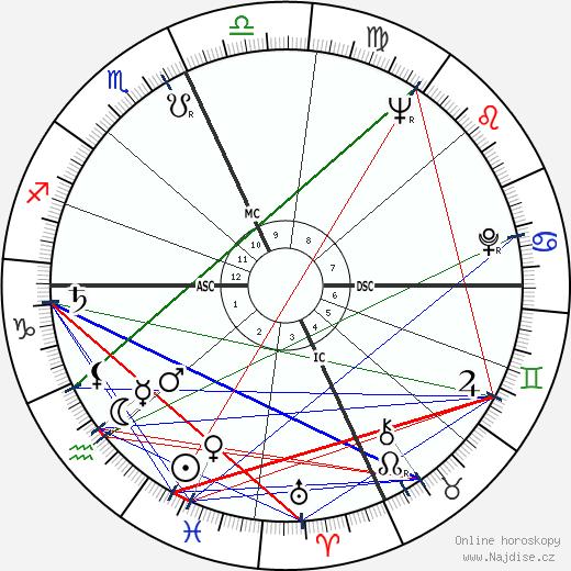 Victor Felix Janowicz wikipedie wiki 2017, 2018 horoskop