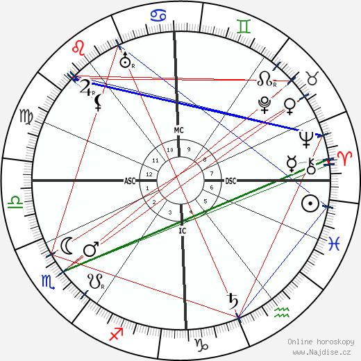Victor Felix Kinon wikipedie wiki 2019, 2020 horoskop