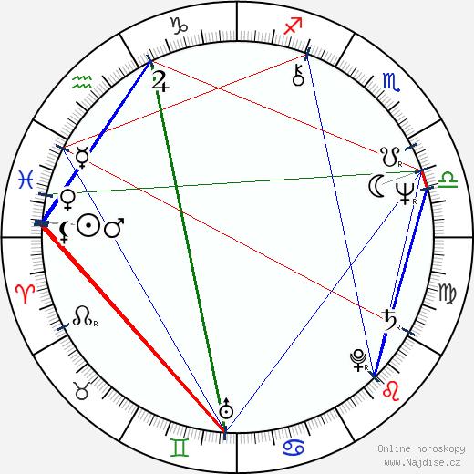 Victor Garber wikipedie wiki 2018, 2019 horoskop