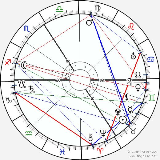 Victor Grignard wikipedie wiki 2018, 2019 horoskop