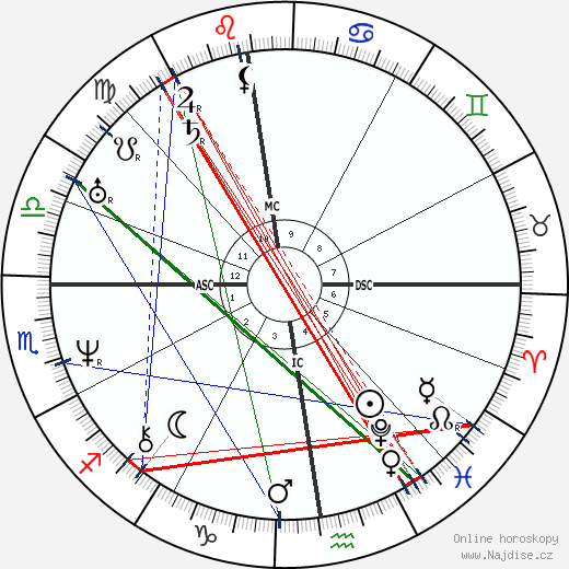 Victor Hugo wikipedie wiki 2020, 2021 horoskop