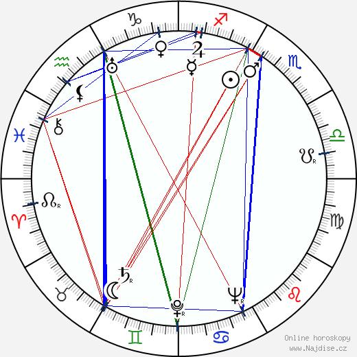 Victor Iliu wikipedie wiki 2019, 2020 horoskop