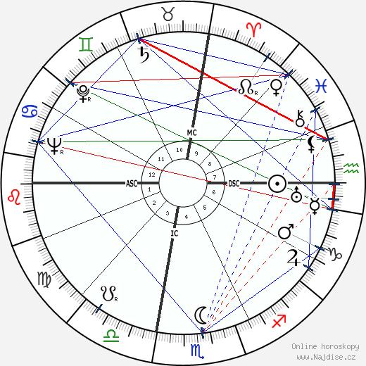 Victor Mature wikipedie wiki 2019, 2020 horoskop