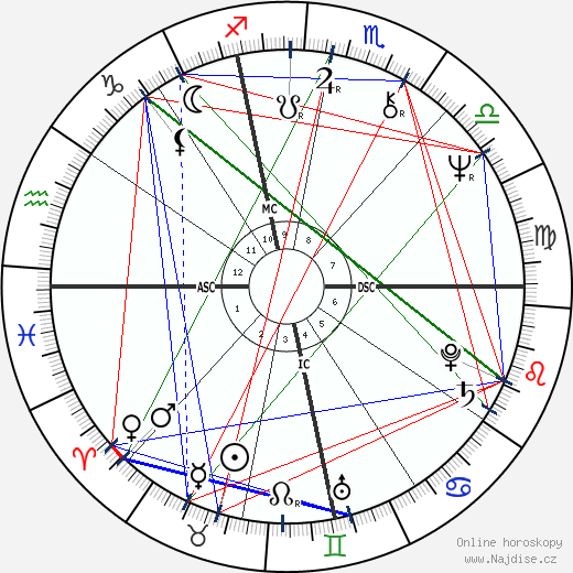 Victor Ullate wikipedie wiki 2018, 2019 horoskop