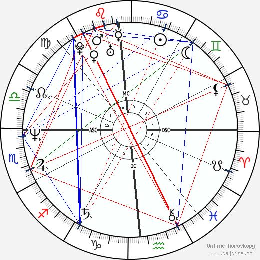 Victoria Abril wikipedie wiki 2018, 2019 horoskop