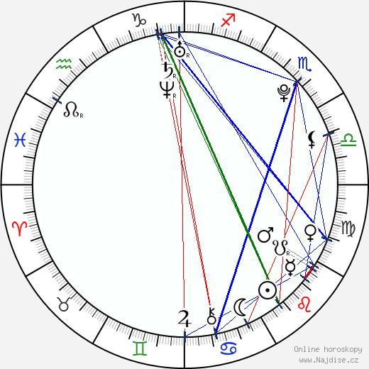 Victoria Azarenka wikipedie wiki 2019, 2020 horoskop