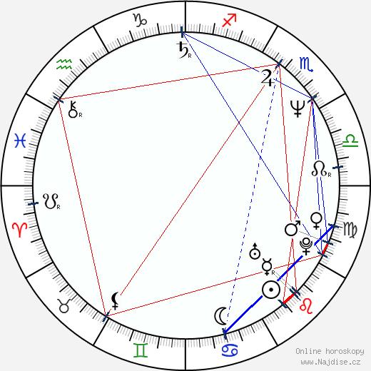 Victoria Jackson wikipedie wiki 2019, 2020 horoskop
