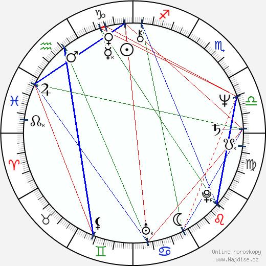Victoria Racimo wikipedie wiki 2018, 2019 horoskop