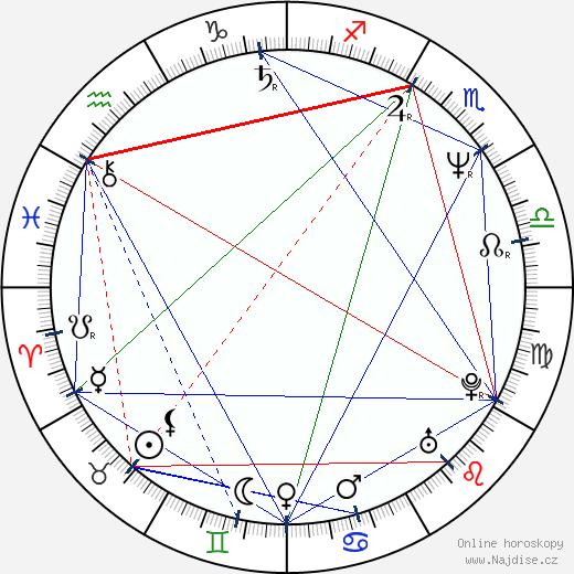 Victoria Rowell wikipedie wiki 2020, 2021 horoskop
