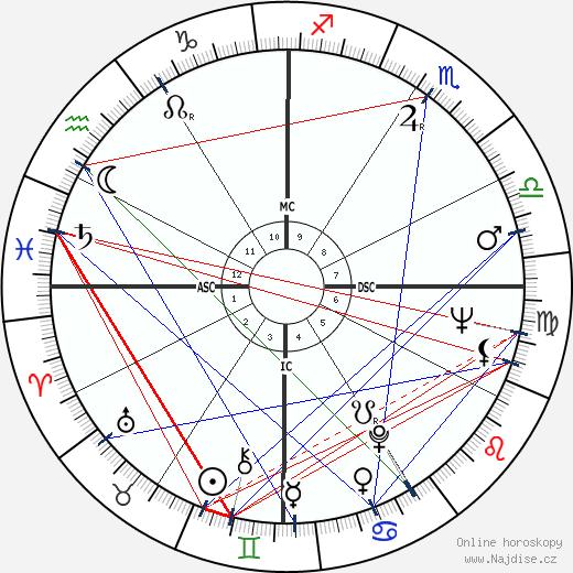 Victoria Shaw wikipedie wiki 2019, 2020 horoskop