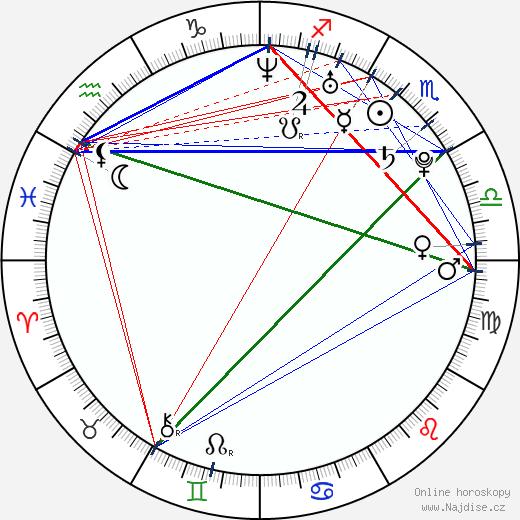 Victoria wikipedie wiki 2019, 2020 horoskop