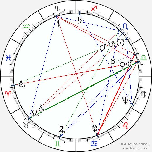 Viera Strnisková wikipedie wiki 2019, 2020 horoskop