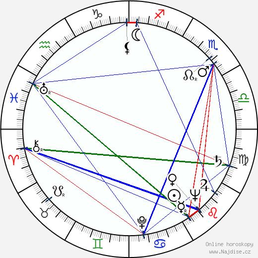 Viktor Blaho wikipedie wiki 2019, 2020 horoskop