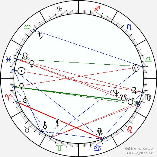 Viktor Filippov wikipedie wiki 2018, 2019 horoskop
