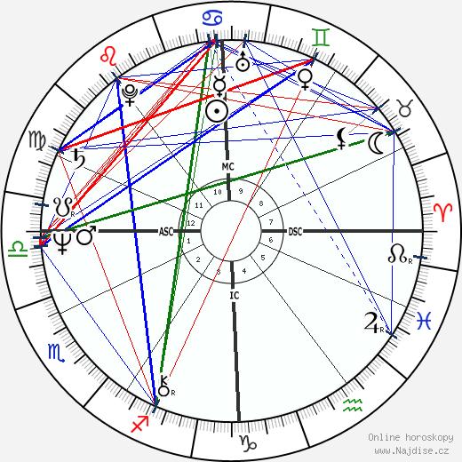 Viktor Janukovyč wikipedie wiki 2019, 2020 horoskop