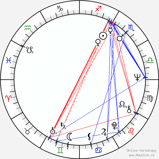 Viktor Klimenko wikipedie wiki 2019, 2020 horoskop