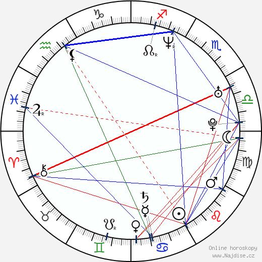 Viktor Limr wikipedie wiki 2018, 2019 horoskop