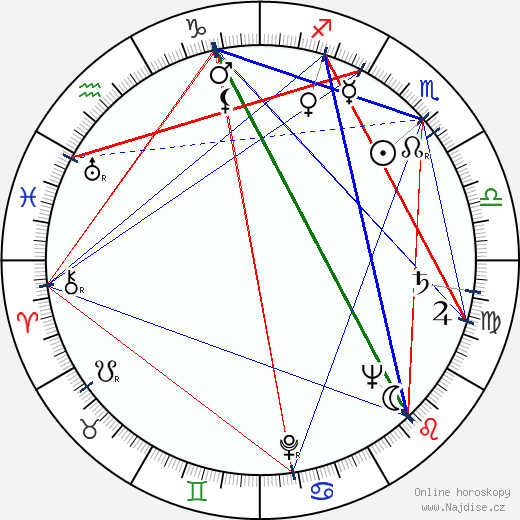 Viktor Malcev wikipedie wiki 2020, 2021 horoskop