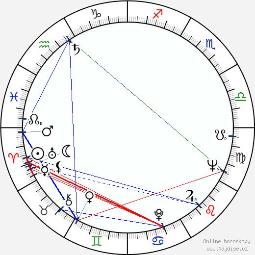 Viktor Maurer wikipedie wiki 2018, 2019 horoskop