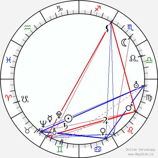 Viktor Nejedlý st. wikipedie wiki 2020, 2021 horoskop