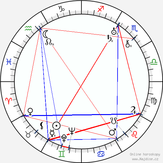 Viktor Očásek wikipedie wiki 2020, 2021 horoskop
