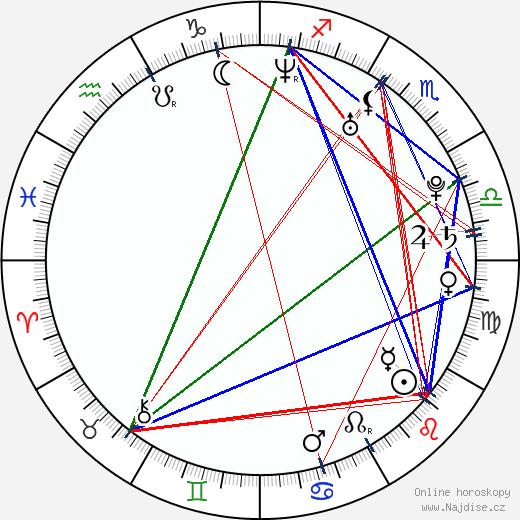 Viktor Paggio wikipedie wiki 2018, 2019 horoskop