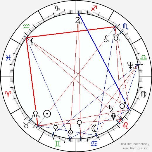 Viktor Polesný wikipedie wiki 2019, 2020 horoskop