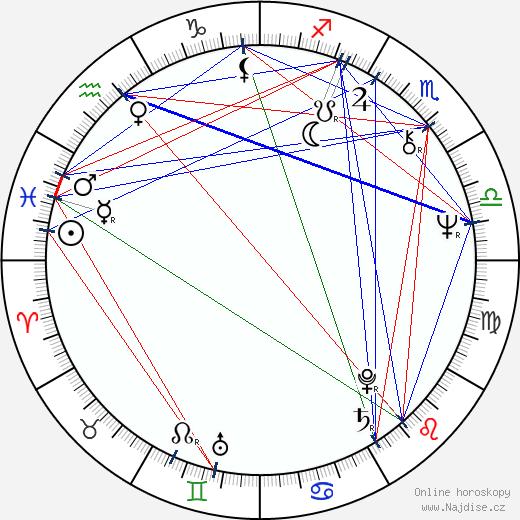 Viktor Preiss wikipedie wiki 2020, 2021 horoskop