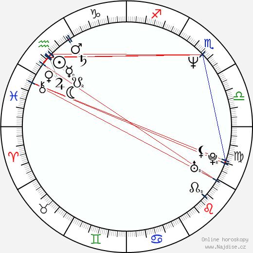 Viktor Rakov wikipedie wiki 2020, 2021 horoskop