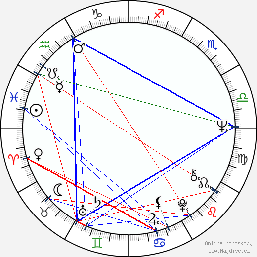 Viktor Růžička wikipedie wiki 2020, 2021 horoskop