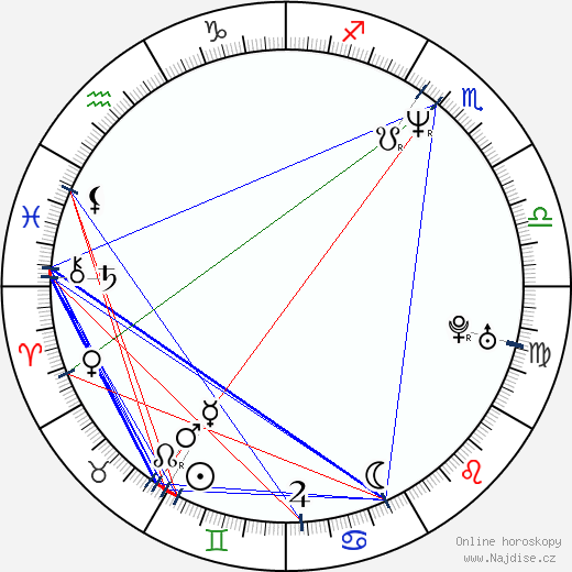 Viktor Šamirov wikipedie wiki 2017, 2018 horoskop