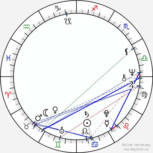 Viktor Sodoma wikipedie wiki 2020, 2021 horoskop