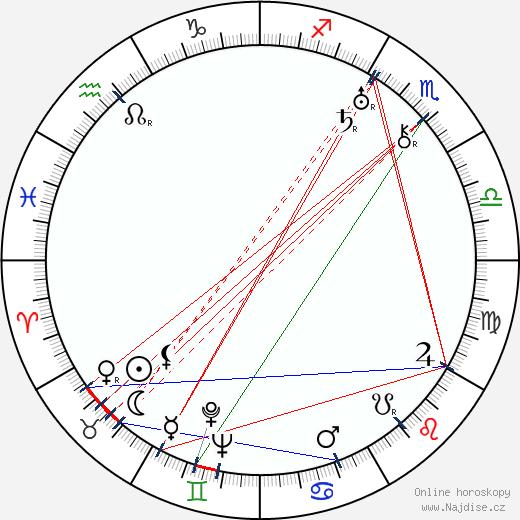 Viktor Stanicyn wikipedie wiki 2017, 2018 horoskop