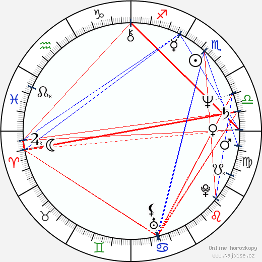 Viktor Suchorukov wikipedie wiki 2019, 2020 horoskop