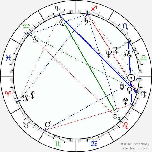 Viktor Veržbitskij wikipedie wiki 2020, 2021 horoskop