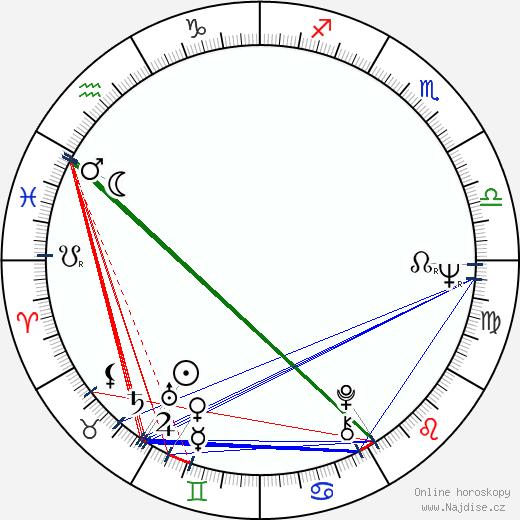 Viktor Vrabec wikipedie wiki 2019, 2020 horoskop