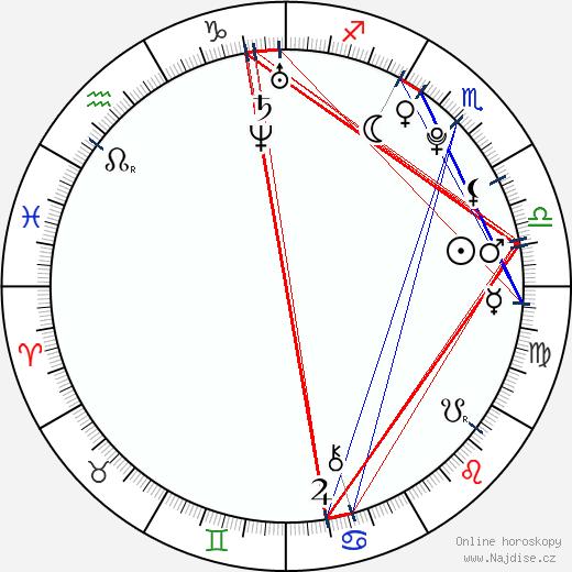Viktoria Rebensburg wikipedie wiki 2018, 2019 horoskop