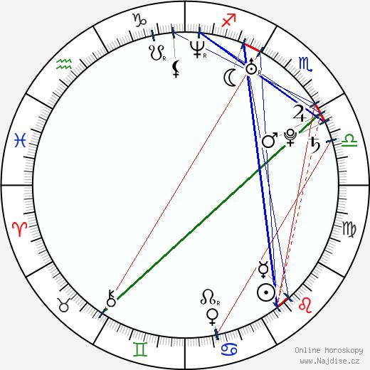 Viktoria Volchkova wikipedie wiki 2020, 2021 horoskop