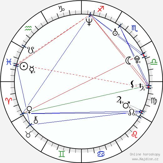 Viktoria Winge wikipedie wiki 2018, 2019 horoskop