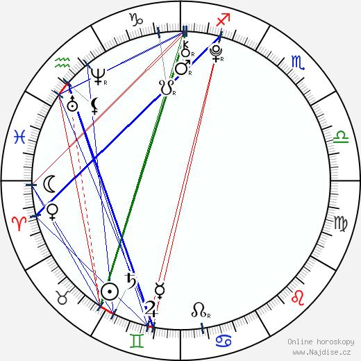 Viktorie Genzerová wikipedie wiki 2018, 2019 horoskop