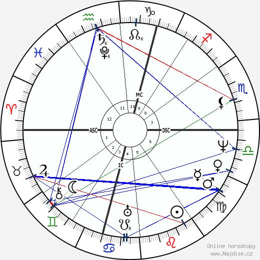 Viktorie Sasko-Kobursko-Saalfeldská wikipedie wiki 2018, 2019 horoskop