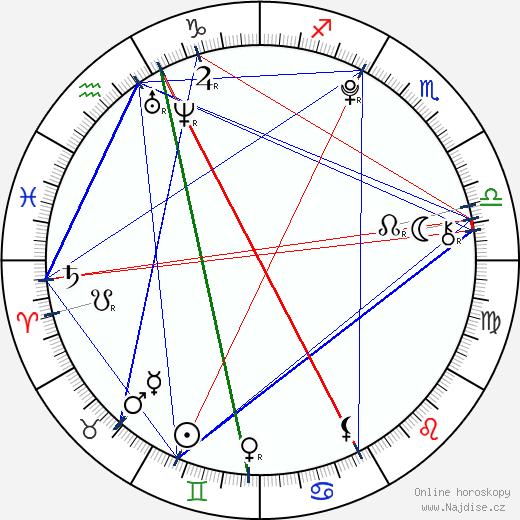 Viktorie Taberyova wikipedie wiki 2019, 2020 horoskop