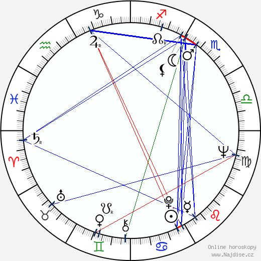 Viktorija Radunskaja wikipedie wiki 2018, 2019 horoskop