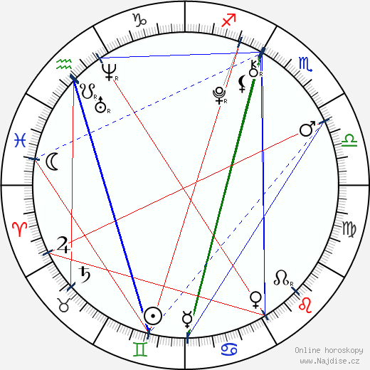 Vilde Zeiner wikipedie wiki 2018, 2019 horoskop
