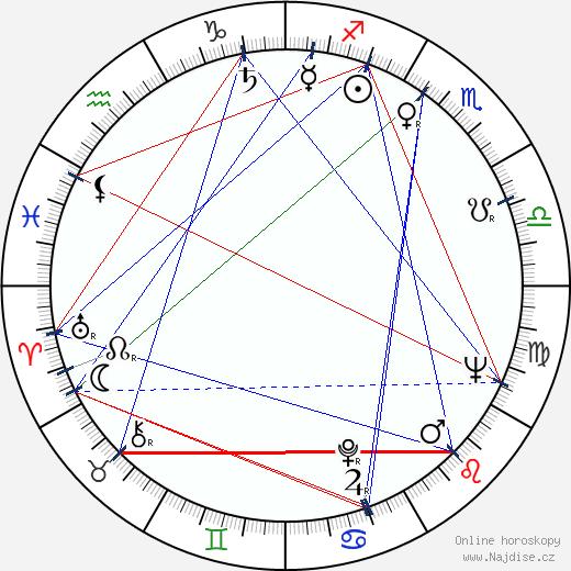 Vilém Besser wikipedie wiki 2020, 2021 horoskop